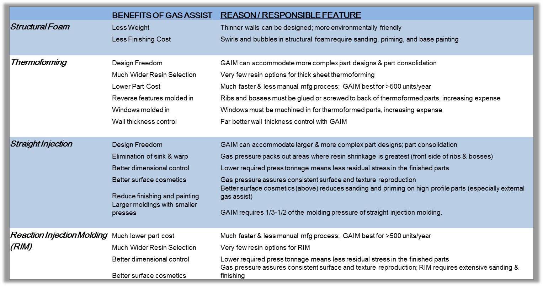 Benefits of GAIM vs Competitive