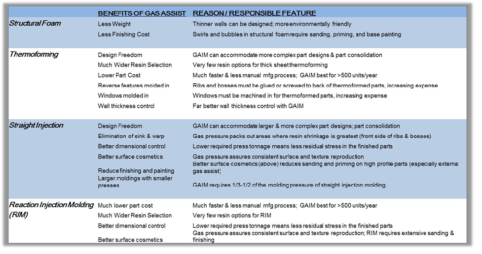 benefits-of-gas-assist