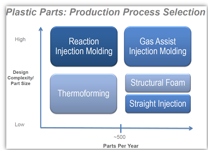 What is Gas Assist Injection Molding? | Sajar Plastics